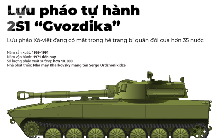 "Lựu pháo tự hành 2S1 ""Gvozdika"""