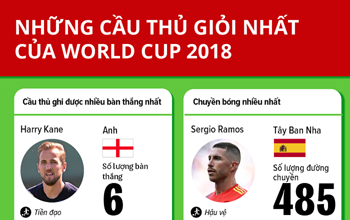 Những cầu thủ xuất sắc nhất World Cup 2018